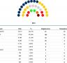 Junts per Catalunya és la força més votada a la comarca de la Selva seguida d'ERC